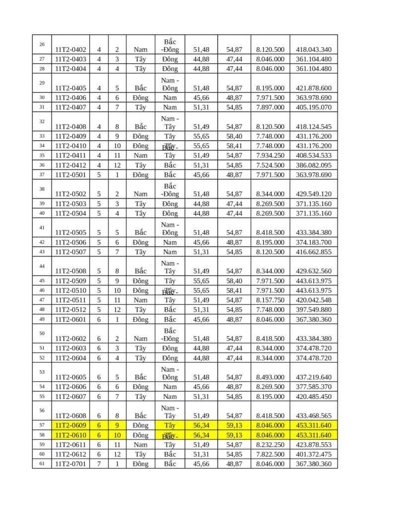 Cập nhật bảng hàng chung cư 11T2 Xuân Mai, Chương Mỹ, Hà Nội